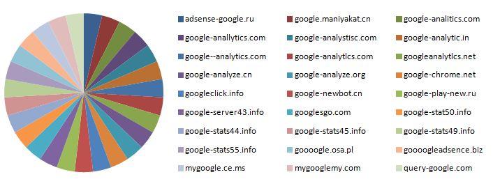 Malware-domains-Google