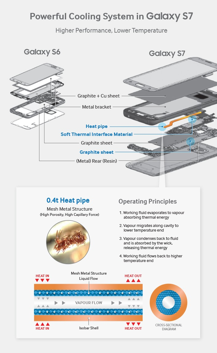 GalaxyS7_CoolingSystem