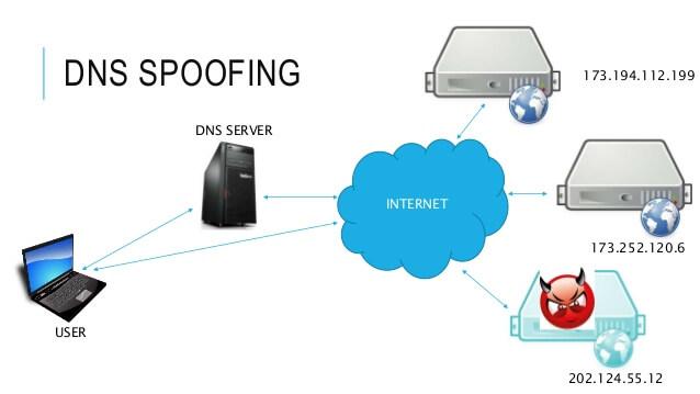 hakovanje fb naloga