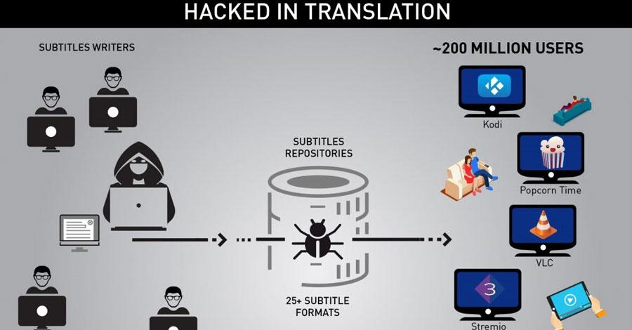 hacked-titles-vlc-kodi-popcorn-time c