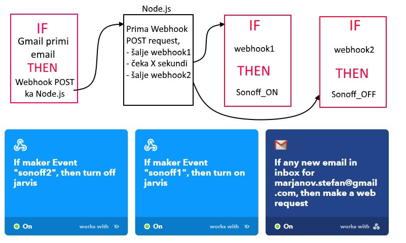 sonoff email webhook iftt 1