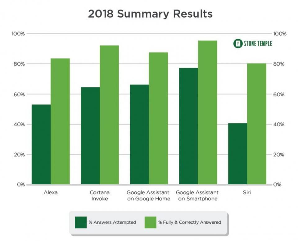 AI asistenti rezultati 2018