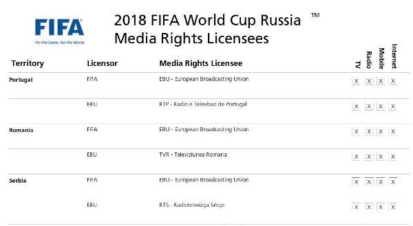 svetsko prvenstvo u fudbalu 2018 prenos lista