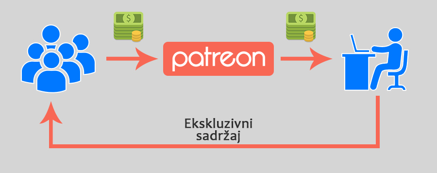 how patreon works