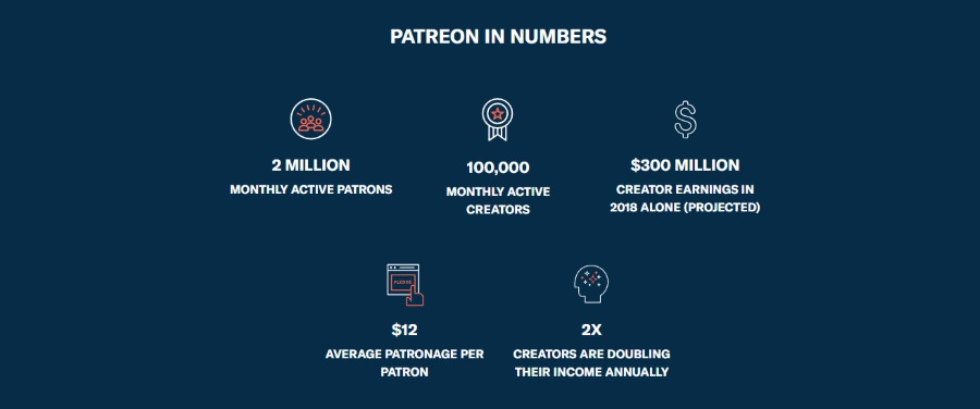 patreon in numbers