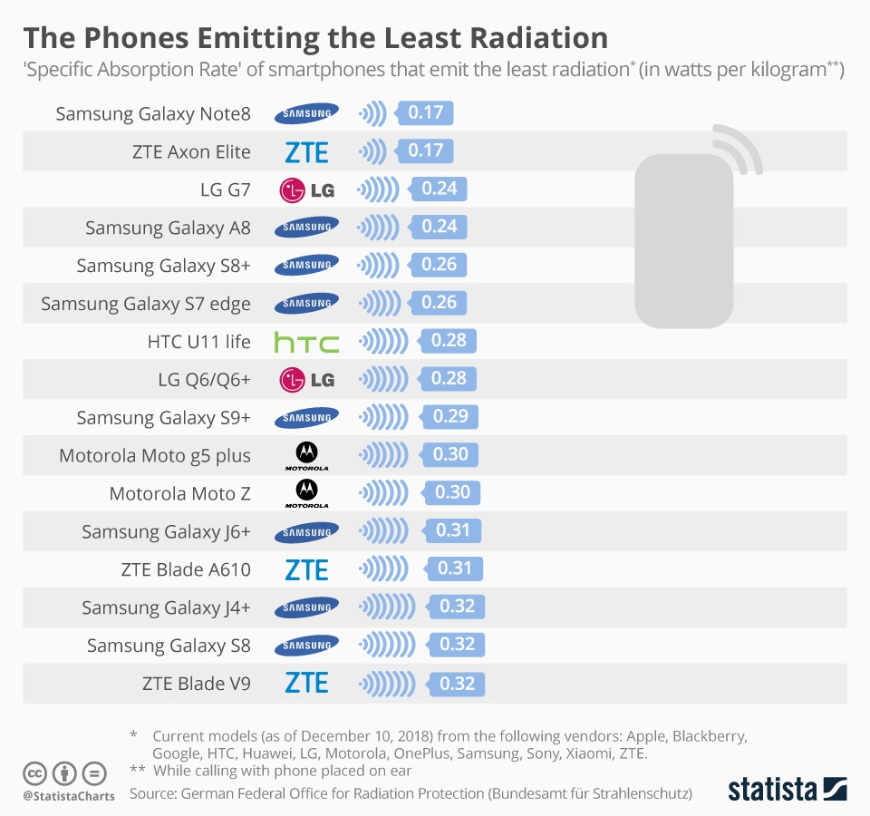 Smartphones-emitting-least-radiations