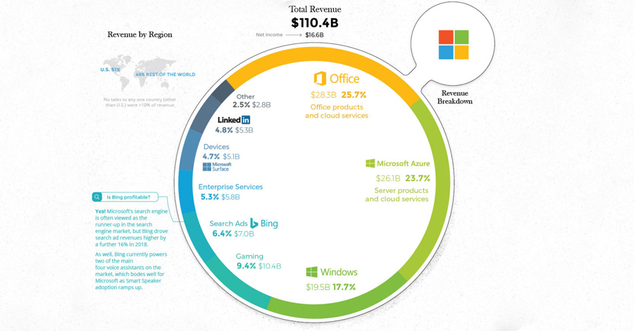 microsoft-revenue-sources