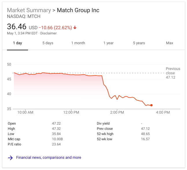 match-group-stock
