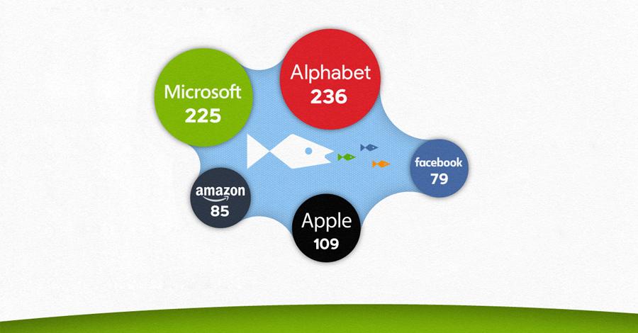 najvece-kupovine-IT-kompanija-infografik