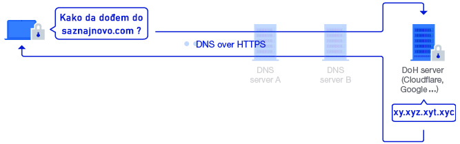 dns-over-https-ilustrated