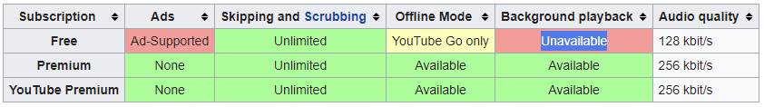 youtube music pricing table