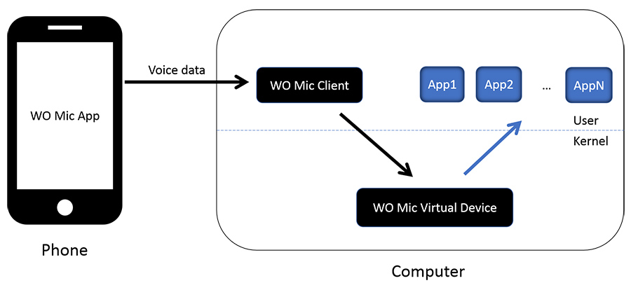 wo-mic-how-works