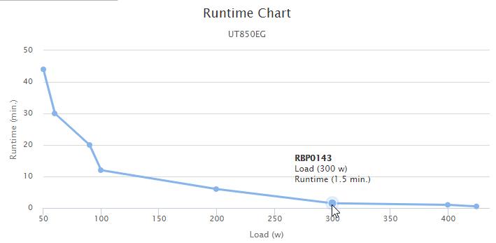 cyberpower UT850EG runtime chart