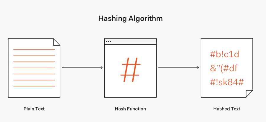 hashing example