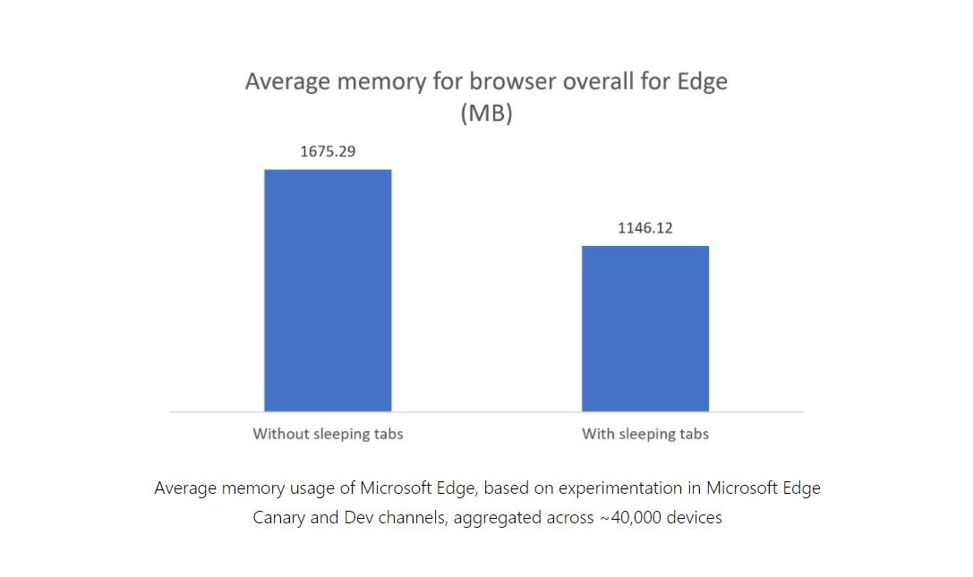 edge slash browser usage 2020
