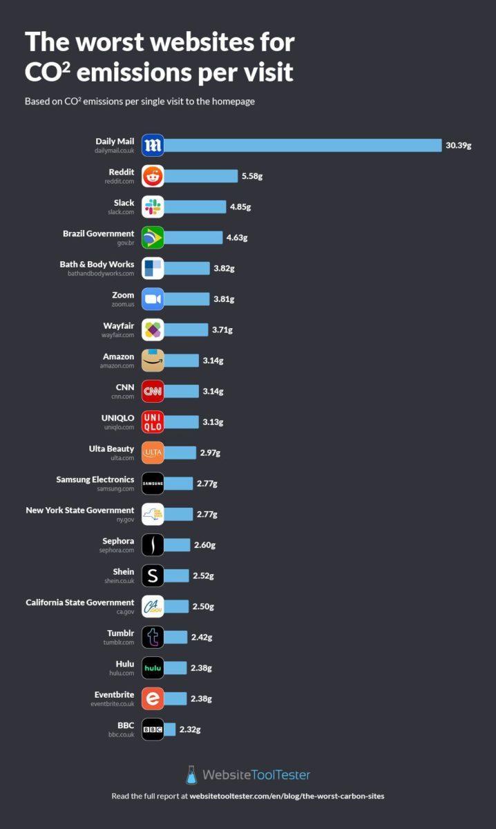 websites carbon footprint per load 2021